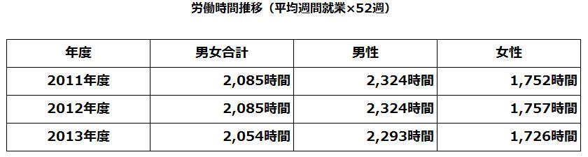 労働時間推移(平均週間就業×52週)