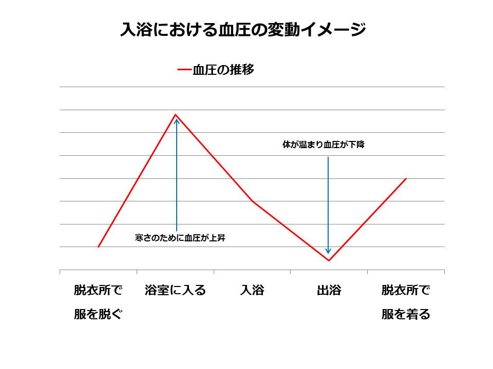 お風呂における血圧の推移(圧縮)