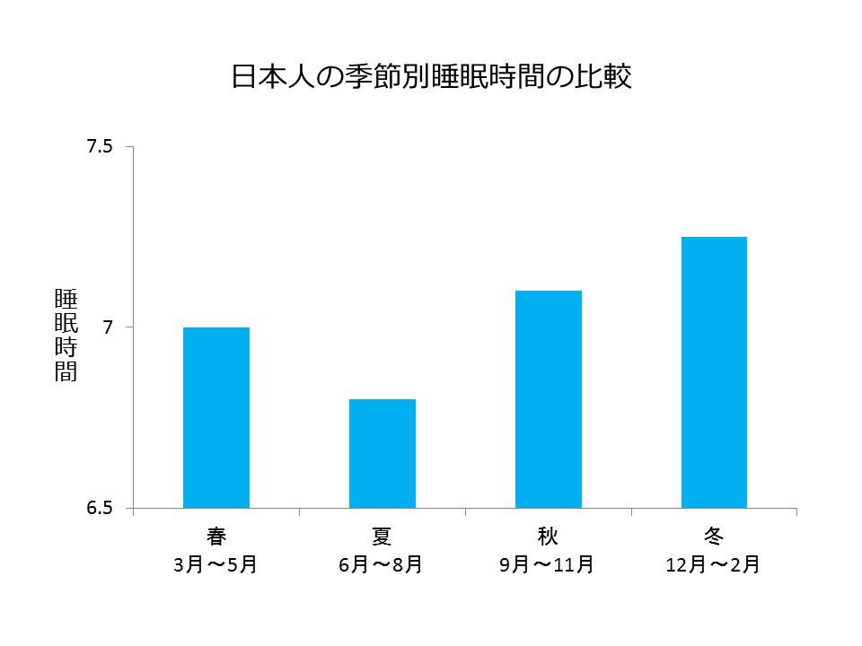 日本人の季節別睡眠行動の比較(圧縮)