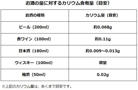 お酒の量に対するカリウム含有量(目安)圧縮