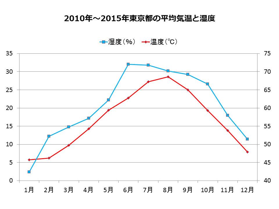 2010年~2015年東京都の平均気温と湿度