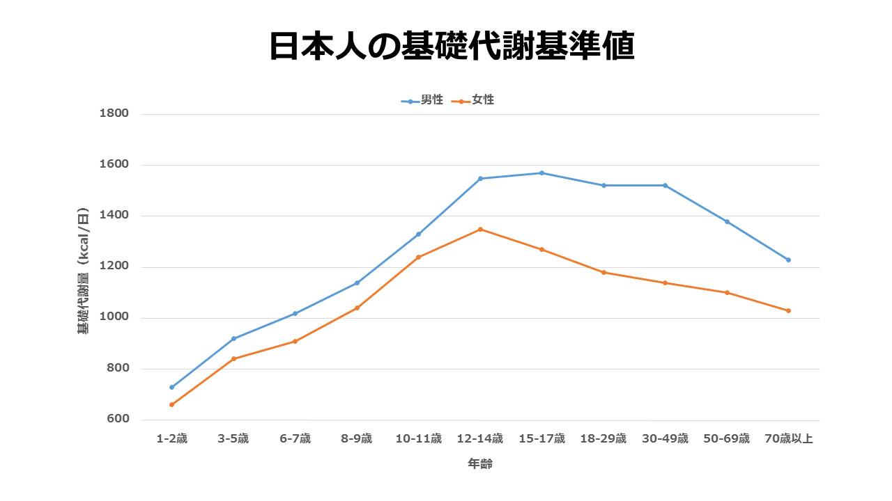 日本人の基礎代謝基準値(圧縮)