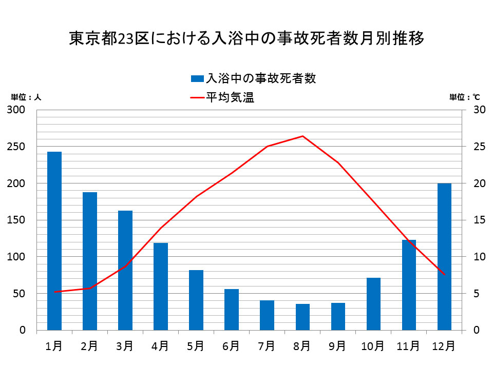 東京都23区における入浴中の事故死者数月別推移(圧縮)