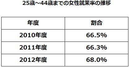 25歳~44歳までの女性就業率の推移