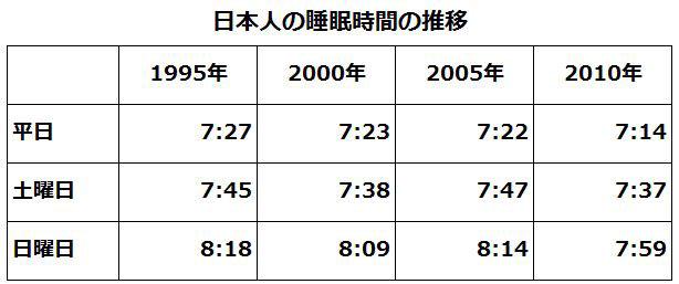 日本人の睡眠時間(圧縮)