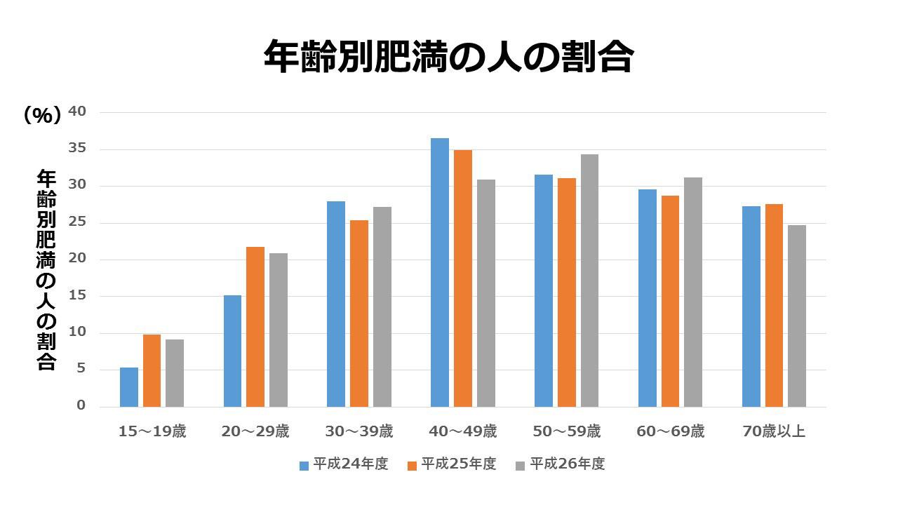 年齢別肥満の人の割合