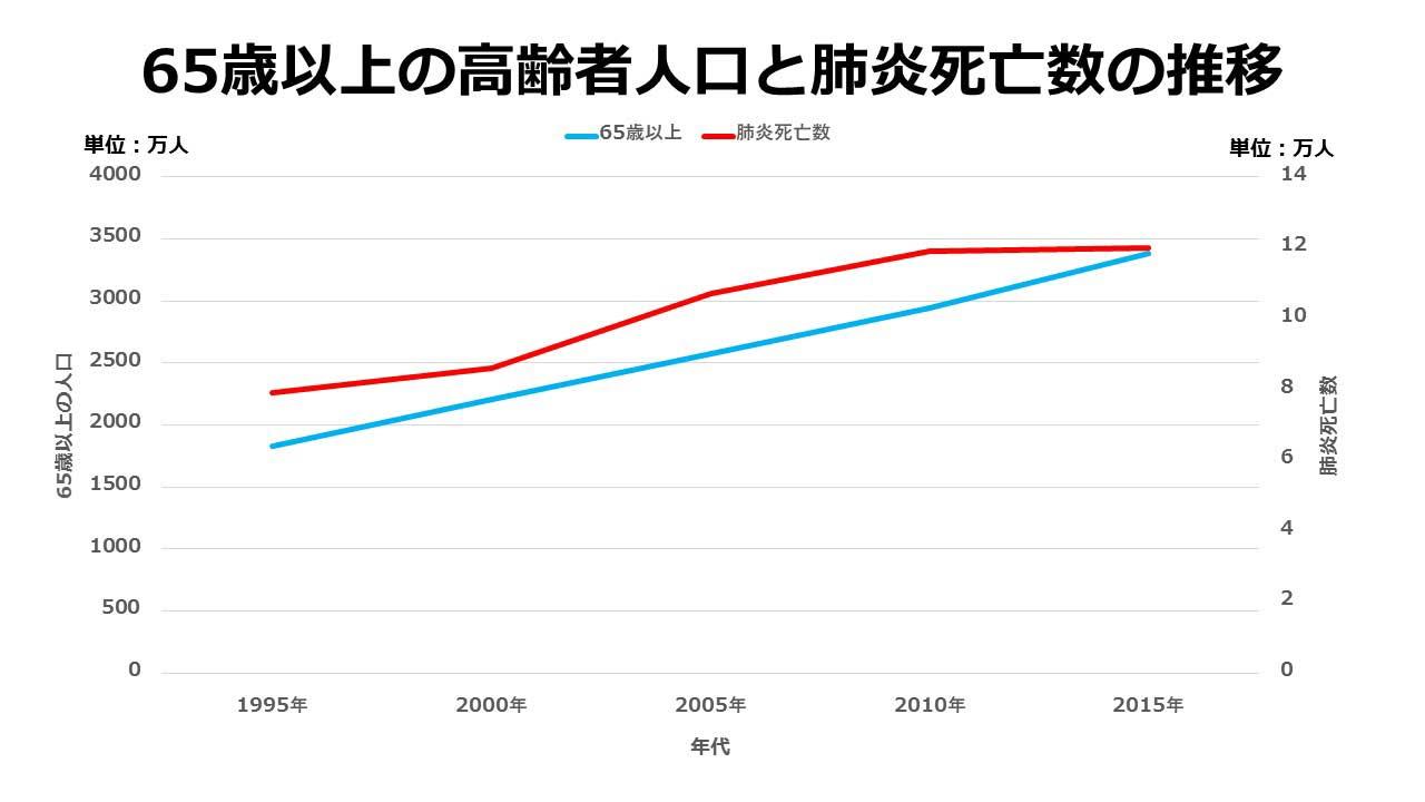65歳以上の高齢者人口と肺炎死亡数の推移